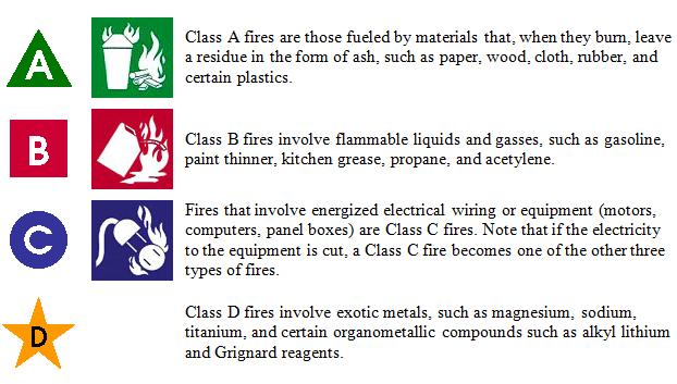 Chicago Portable Fire Extinguisher Classes Osha Classifications