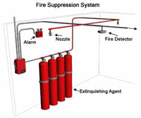 San Diego Fire Suppression
