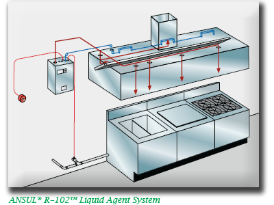 Anaheim Ansul Restaurant and Kitchen Fire Suppression Systems